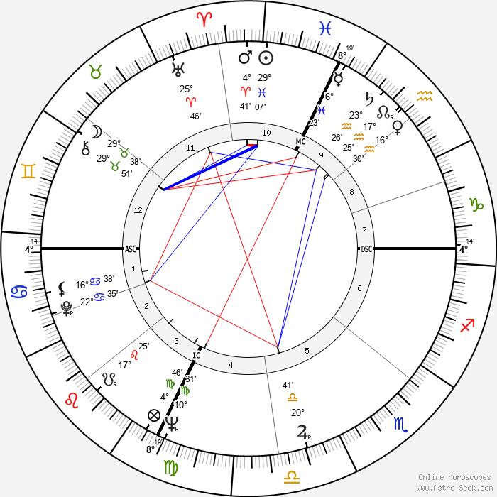 Renato Salvatori - Birth horoscope chart