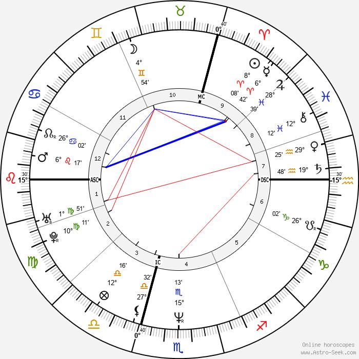 Renaud Hantson - Birth horoscope chart