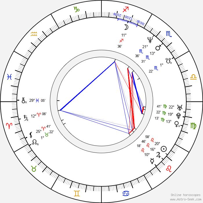 Renaud Marx - Birth horoscope chart