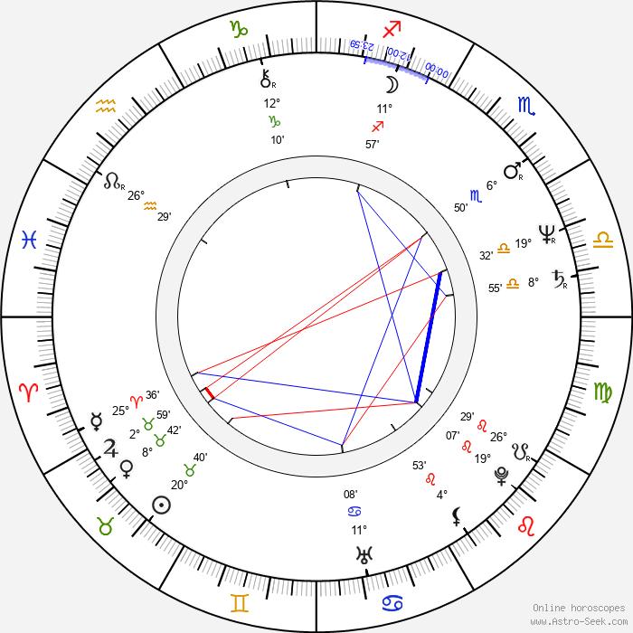 Renaud Séchan - Birth horoscope chart
