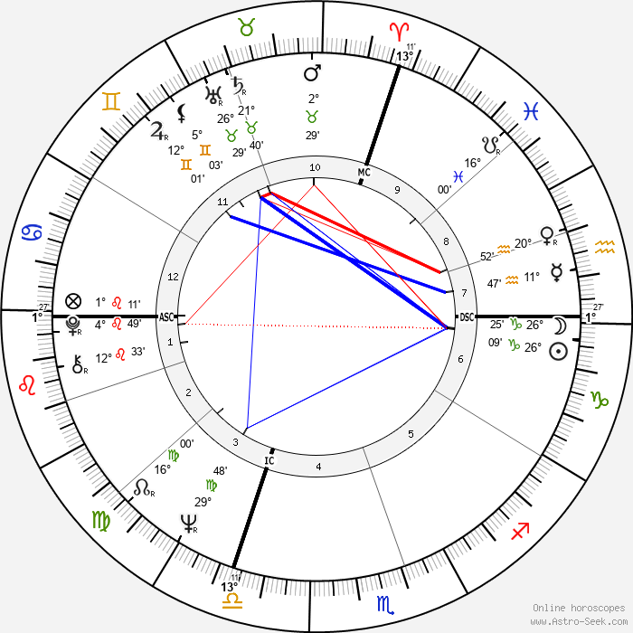 René Angelil - Birth horoscope chart