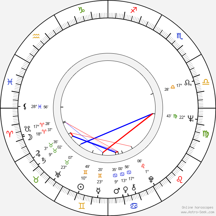 Rene Auberjonois - Birth horoscope chart