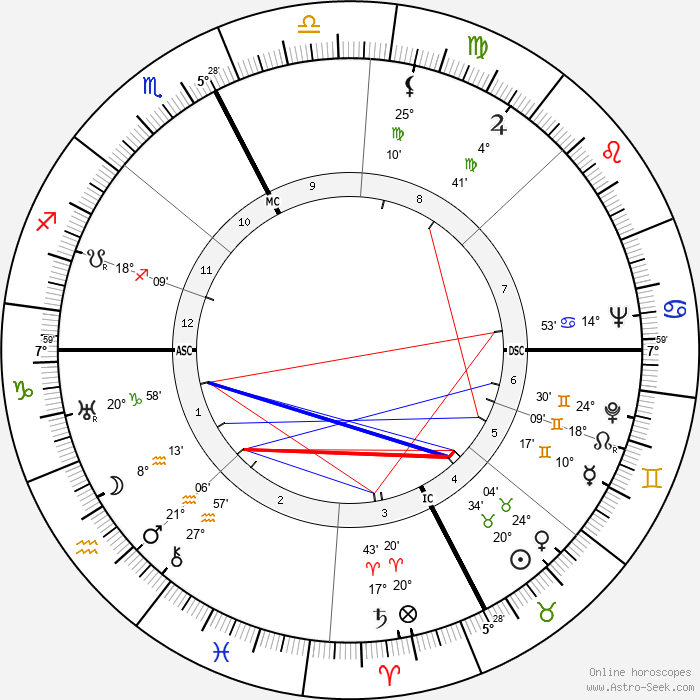 René Bousquet - Birth horoscope chart