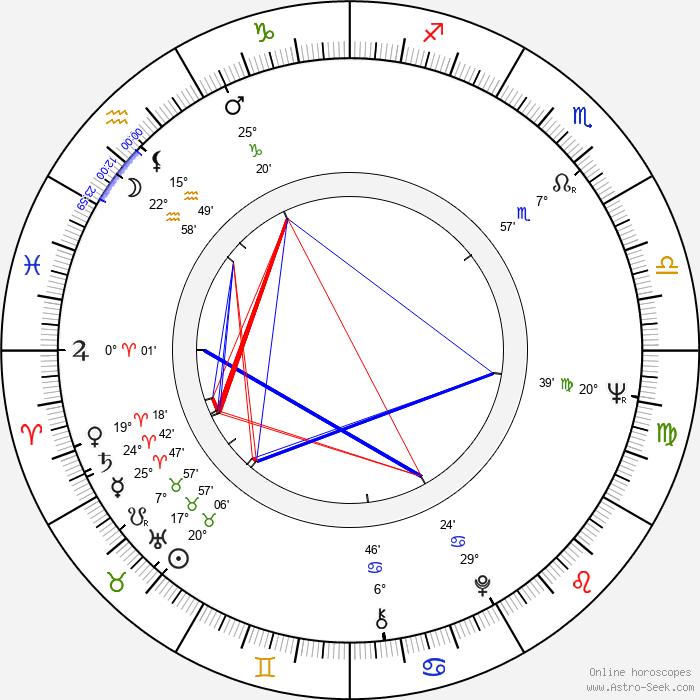 René Cardona Jr. - Birth horoscope chart