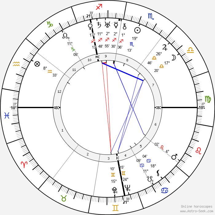 René Clair - Birth horoscope chart