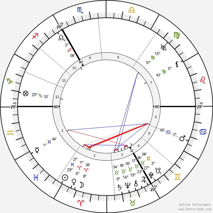 René Coty - Birth horoscope chart