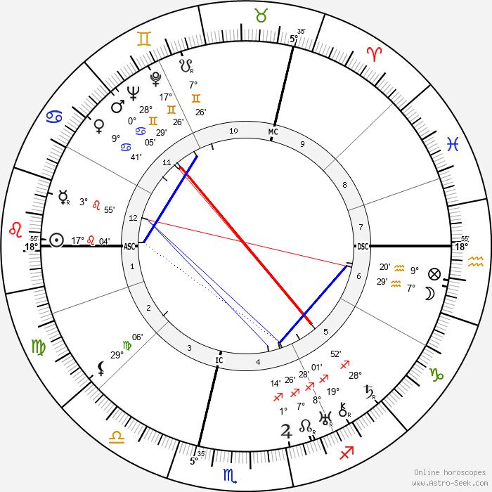 René Crevel - Birth horoscope chart