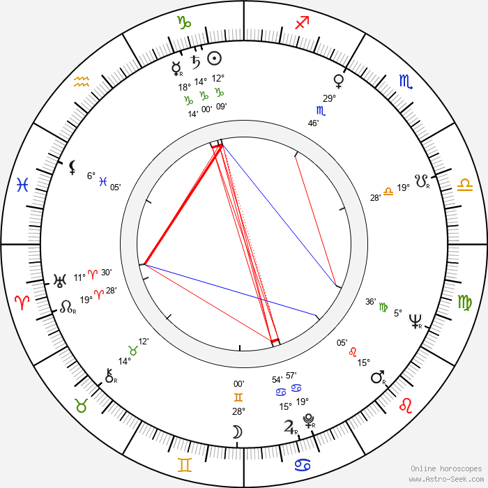 René de la Cruz - Birth horoscope chart