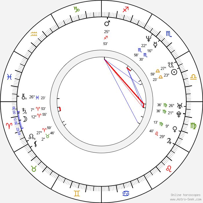 René Dif - Birth horoscope chart