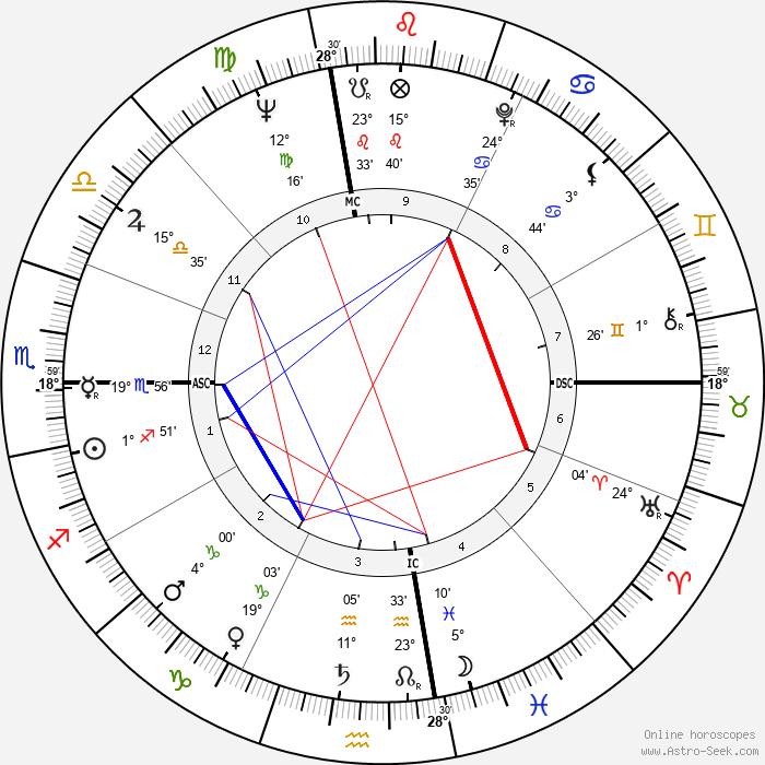 Rene Enriquez - Birth horoscope chart
