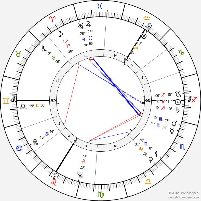 René Fallet - Birth horoscope chart