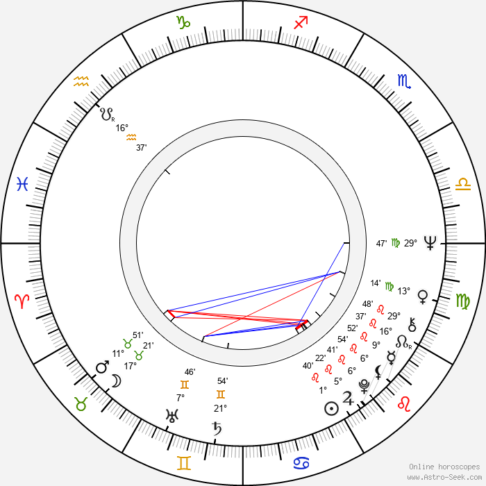 René Gabzdyl - Birth horoscope chart