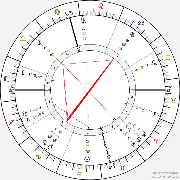 René Gardien - Birth horoscope chart