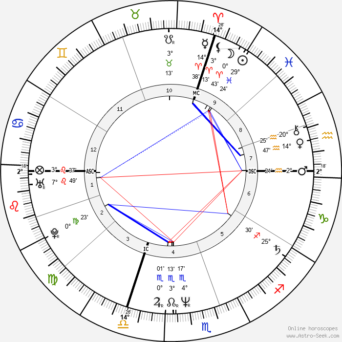 René-Henri Arnaud - Birth horoscope chart