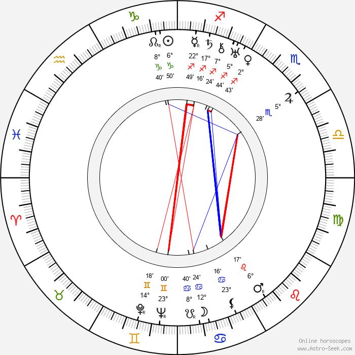 René Jolivet - Birth horoscope chart