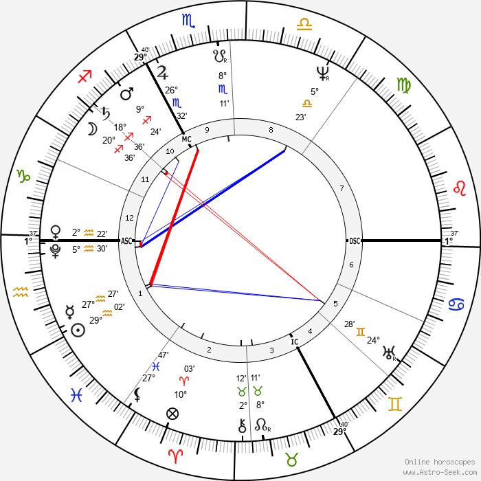 René Laennec - Birth horoscope chart