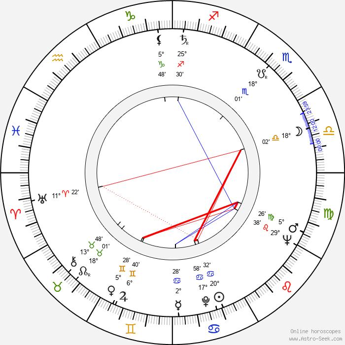 René Laloux - Birth horoscope chart