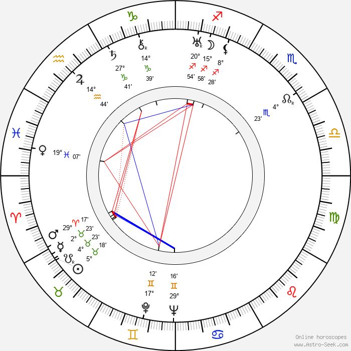 René Le Hénaff - Birth horoscope chart
