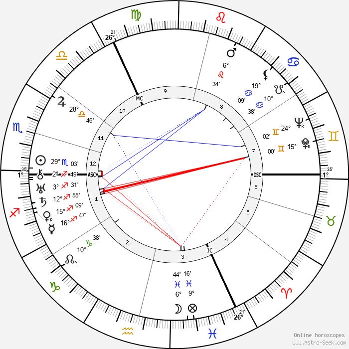 René Magritte - Birth horoscope chart