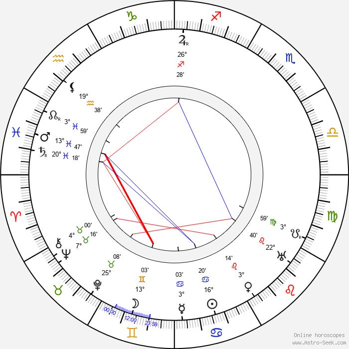 René Navarre - Birth horoscope chart