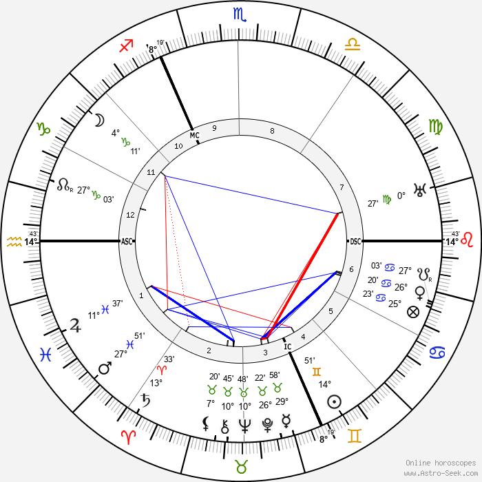 René Pottier - Birth horoscope chart