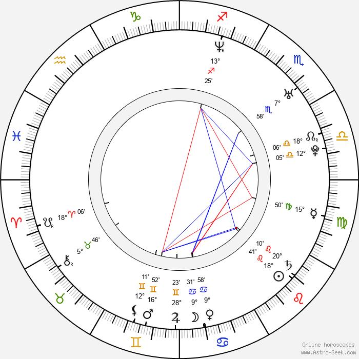 René Slováčková - Birth horoscope chart