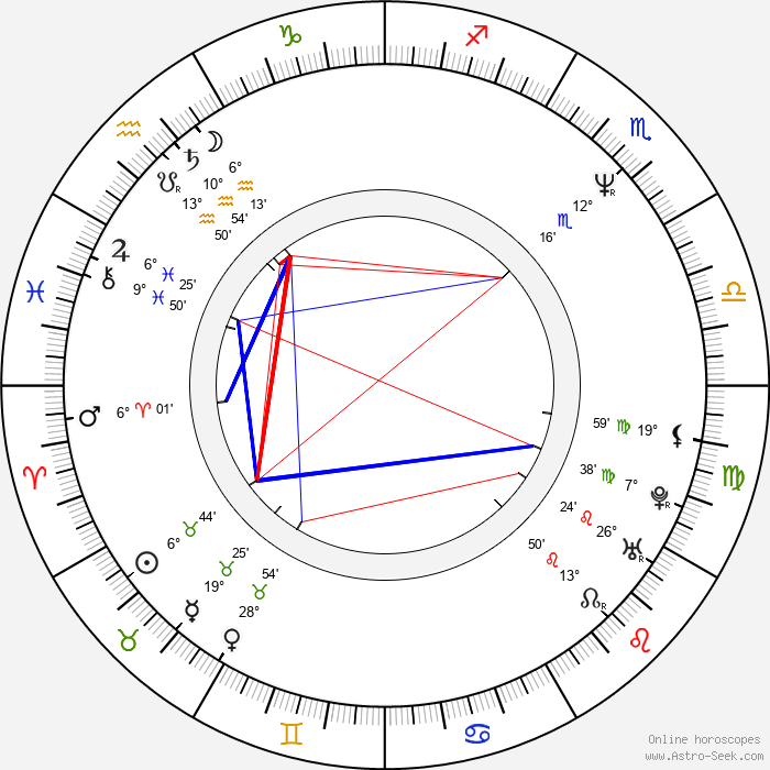 René Strickler - Birth horoscope chart