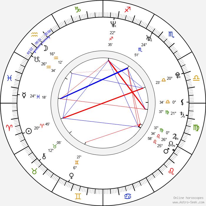 René Sydow - Birth horoscope chart