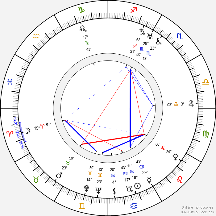 Renée Björling - Birth horoscope chart