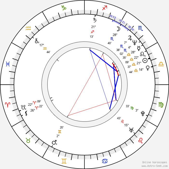 Renée Jones - Birth horoscope chart