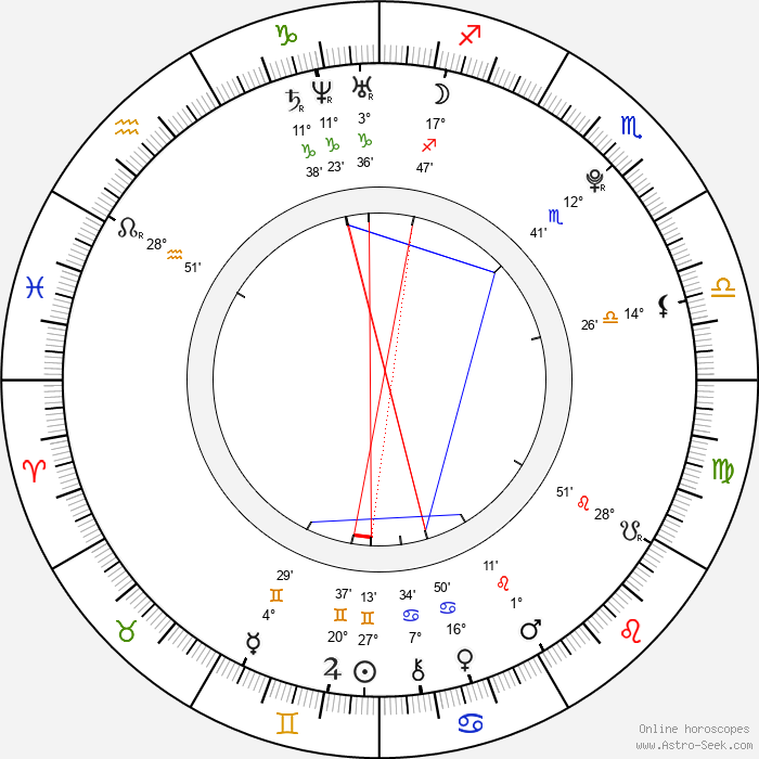 Renee Olstead - Birth horoscope chart