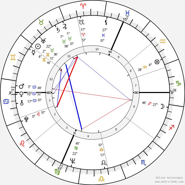 Rennie Davis - Birth horoscope chart
