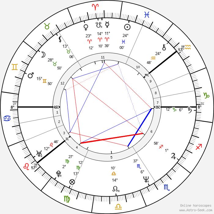 Renny Harlin - Birth horoscope chart