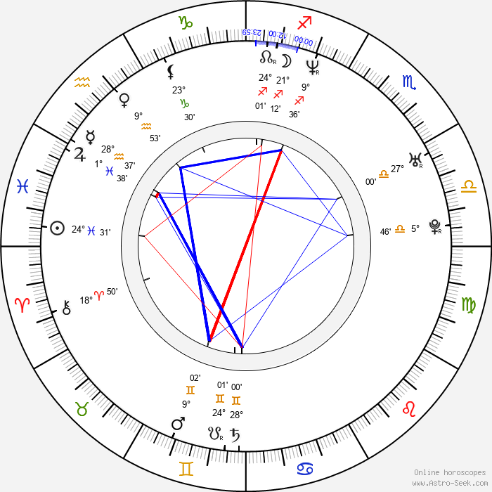 Renoly Santiago - Birth horoscope chart