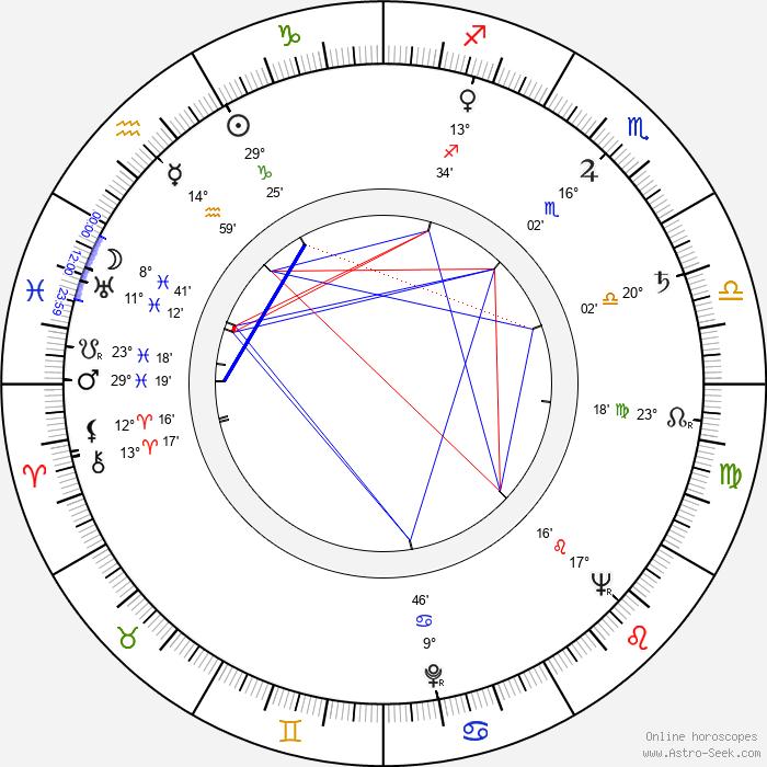 Rentaró Mikuni - Birth horoscope chart