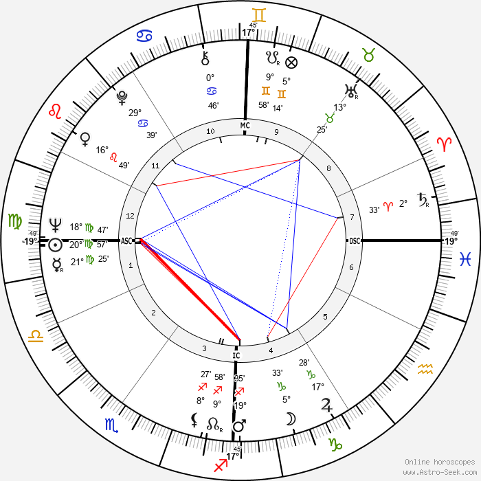 Renzo Piano - Birth horoscope chart