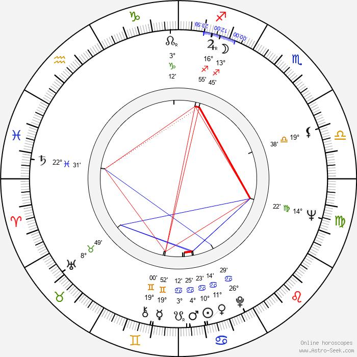 Rex Gildo - Birth horoscope chart