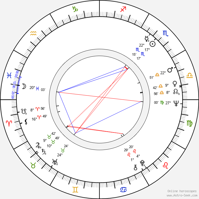 Reynaldo Villalobos - Birth horoscope chart