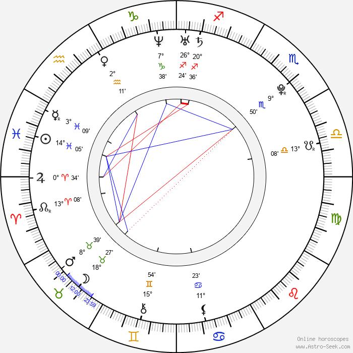 Reza Rahadian - Birth horoscope chart