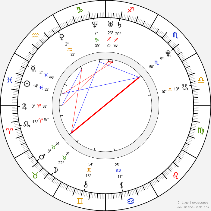 Reza Rahadian - Birth horoscope chart