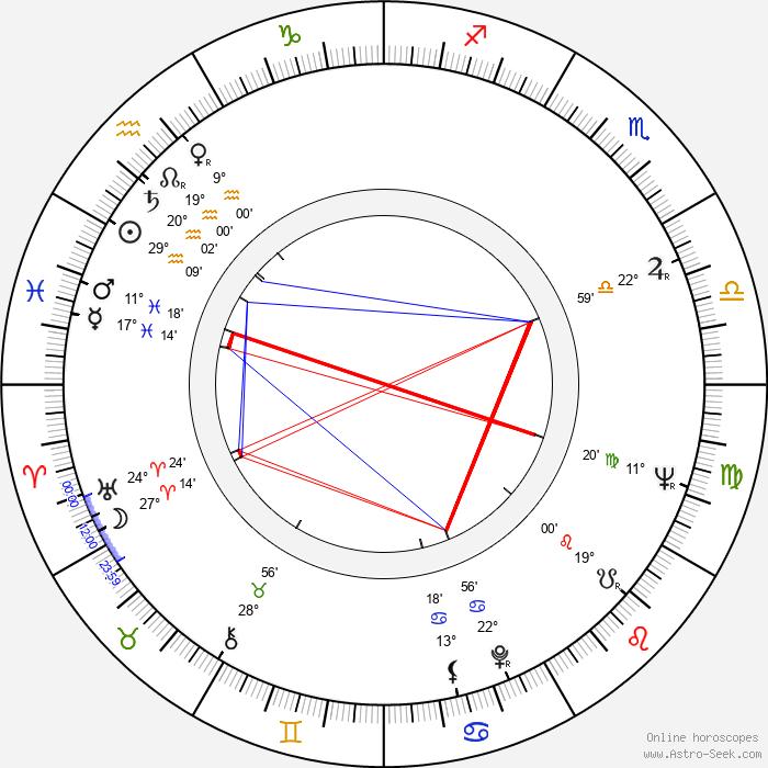Rezo Esadze - Birth horoscope chart