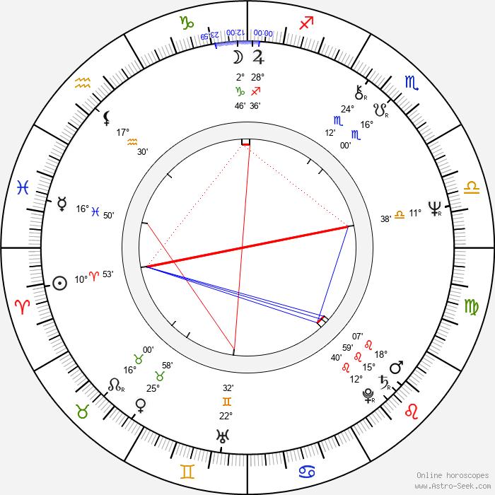 Rhea Perlman - Birth horoscope chart