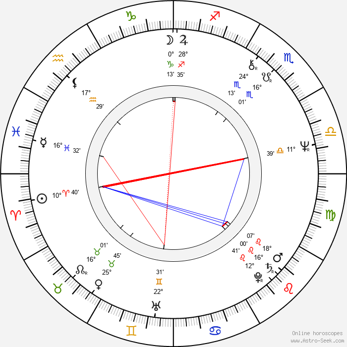 Rhea Perlman - Birth horoscope chart