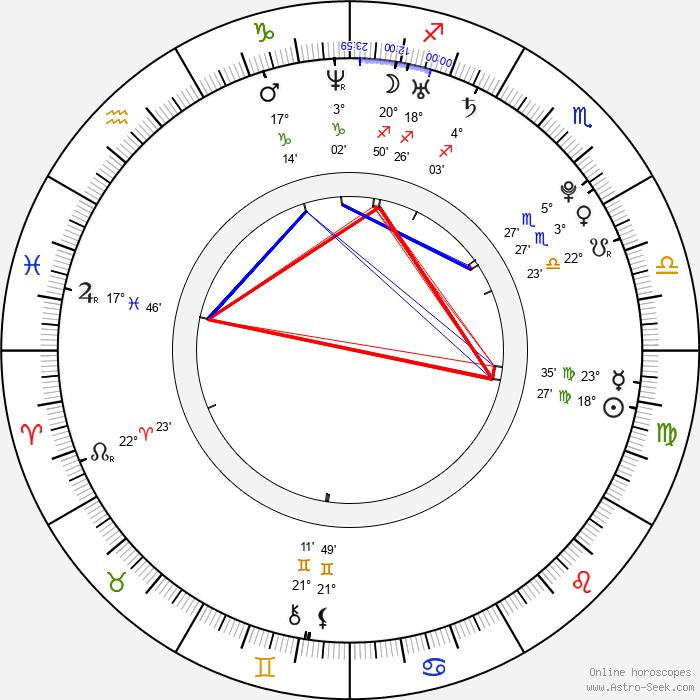 Rhian Sugden - Birth horoscope chart