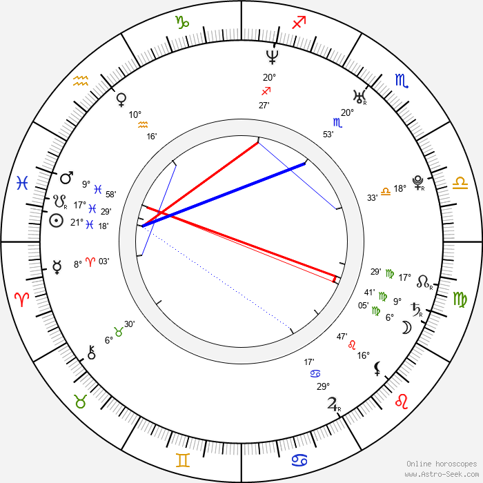Rhys Coiro - Birth horoscope chart