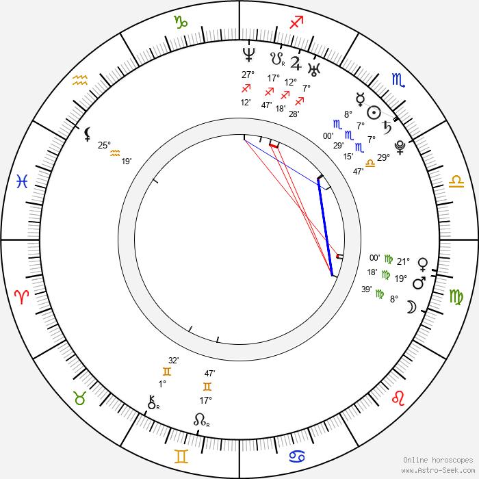 Ria Sommerfeld - Birth horoscope chart