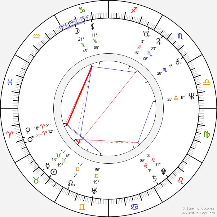 Ric de Azevedo - Birth horoscope chart