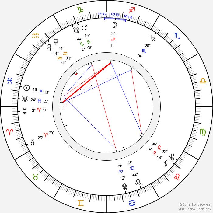 Ric Hutton - Birth horoscope chart