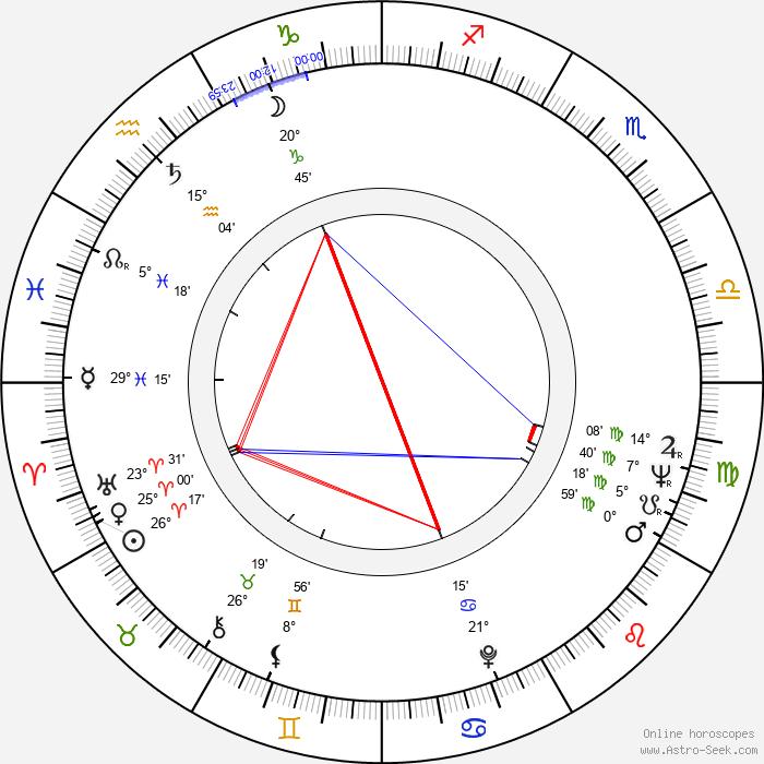 Ric Mancini - Birth horoscope chart