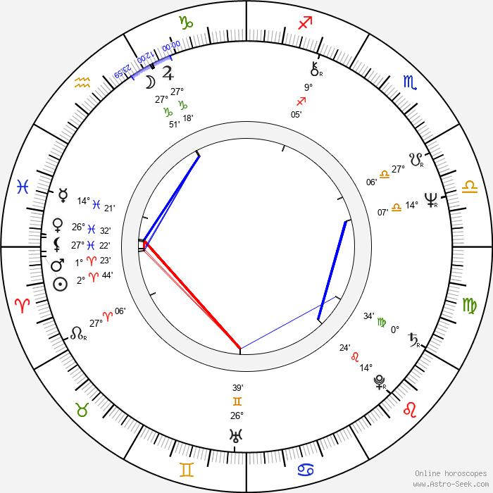Ric Ocasek - Birth horoscope chart